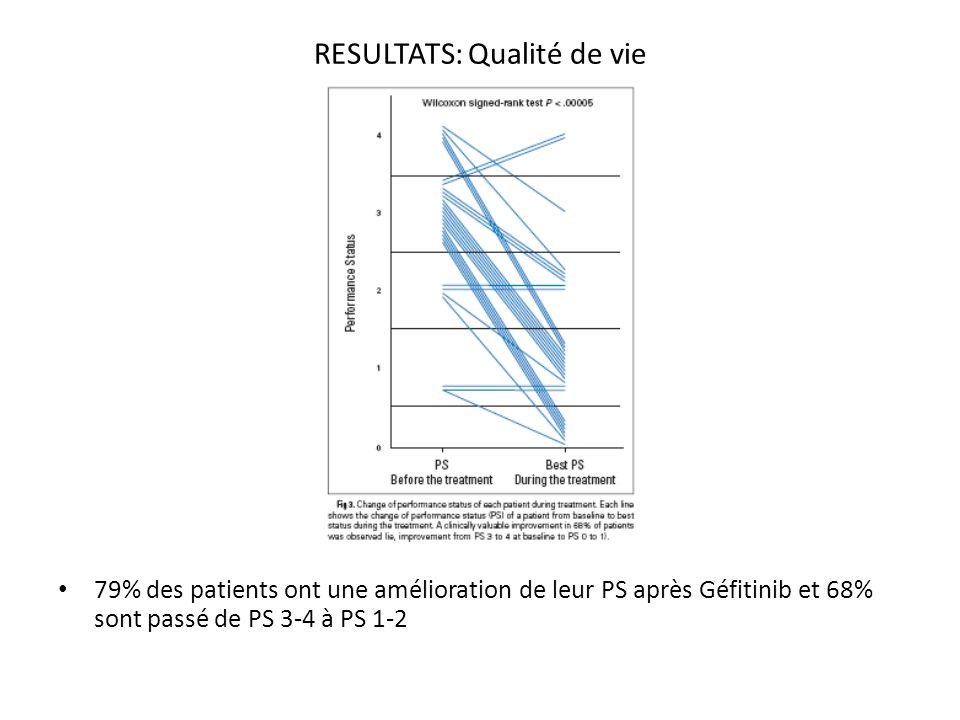 RESULTATS: Qualité de vie 79% des patients ont une amélioration de leur PS après Géfitinib et 68% sont passé de PS 3-4 à PS 1-2