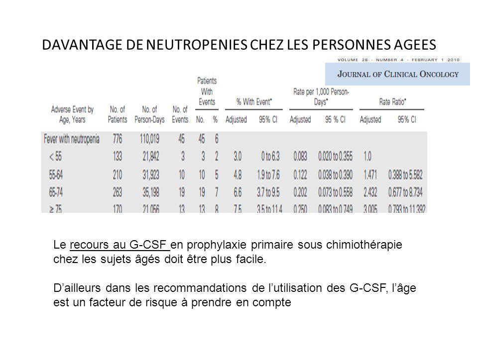 DAVANTAGE DE NEUTROPENIES CHEZ LES PERSONNES AGEES Le recours au G-CSF en prophylaxie primaire sous chimiothérapie chez les sujets âgés doit être plus facile.