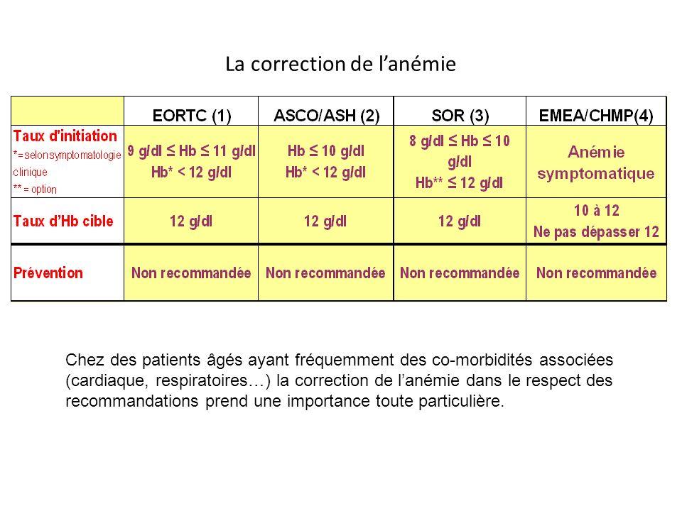 La correction de lanémie Chez des patients âgés ayant fréquemment des co-morbidités associées (cardiaque, respiratoires…) la correction de lanémie dans le respect des recommandations prend une importance toute particulière.