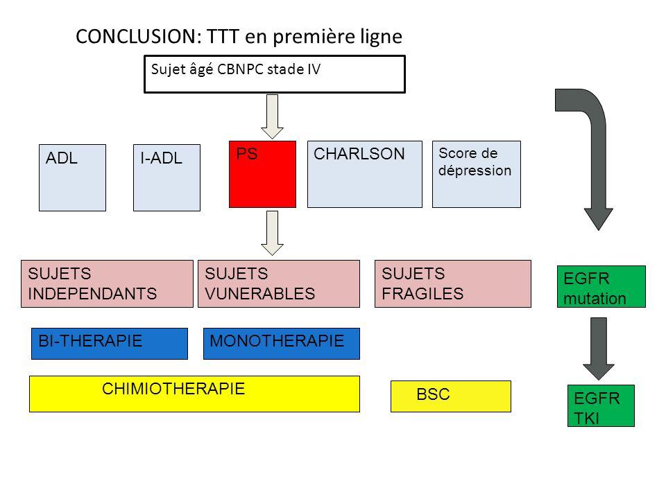 CONCLUSION: TTT en première ligne Sujet âgé CBNPC stade IV PS ADLI-ADL CHARLSON Score de dépression CHIMIOTHERAPIE SUJETS INDEPENDANTS SUJETS VUNERABLES SUJETS FRAGILES BSC BI-THERAPIEMONOTHERAPIE EGFR mutation EGFR TKI