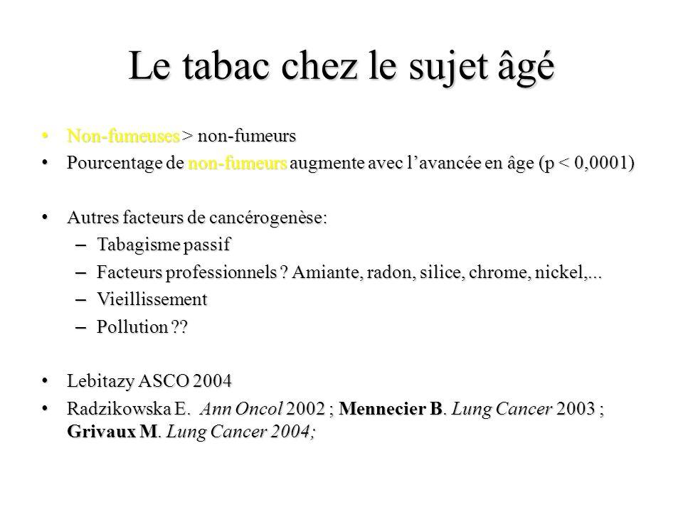 Le tabac chez le sujet âgé Non-fumeuses > non-fumeurs Non-fumeuses > non-fumeurs Pourcentage de non-fumeurs augmente avec lavancée en âge (p < 0,0001) Pourcentage de non-fumeurs augmente avec lavancée en âge (p < 0,0001) Autres facteurs de cancérogenèse: Autres facteurs de cancérogenèse: – Tabagisme passif – Facteurs professionnels .