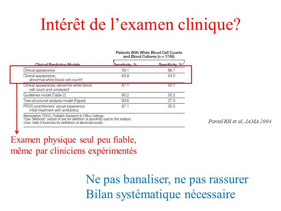 Intérêt de lexamen clinique? Examen physique seul peu fiable, même par cliniciens expérimentés Pantel RH et al, JAMA 2004 Ne pas banaliser, ne pas ras