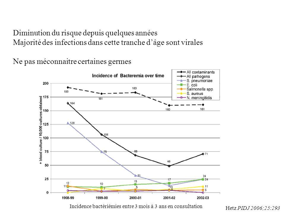 Incidence bactériémies entre 3 mois à 3 ans en consultation Hetz PIDJ 2006;25:293 Diminution du risque depuis quelques années Majorité des infections