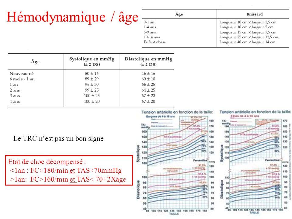 Hémodynamique / âge Le TRC nest pas un bon signe Etat de choc décompensé : 180/min et TAS<70mmHg >1an: FC>160/min et TAS< 70+2Xâge
