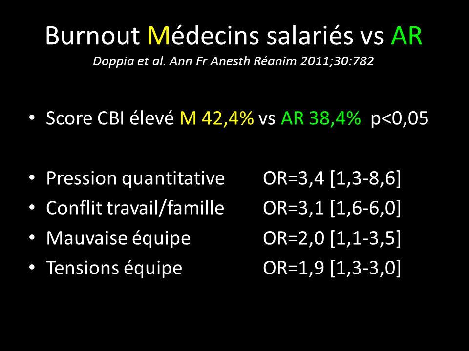 Burnout Médecins salariés vs AR Doppia et al. Ann Fr Anesth Réanim 2011;30:782 Score CBI élevé M 42,4% vs AR 38,4% p<0,05 Pression quantitative OR=3,4