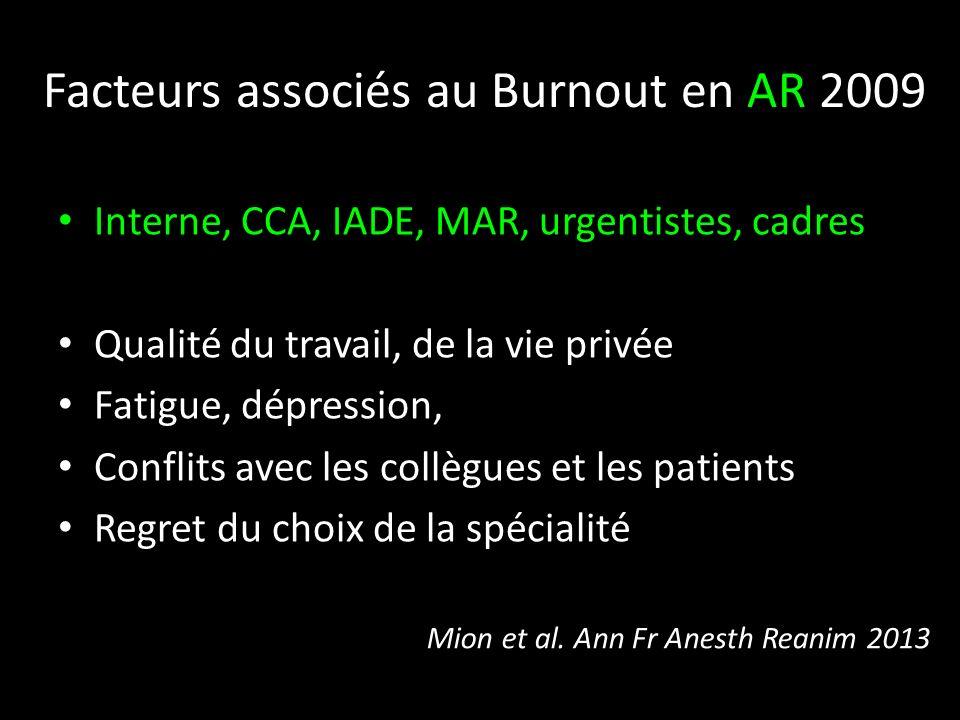 Facteurs associés au Burnout en AR 2009 Interne, CCA, IADE, MAR, urgentistes, cadres Qualité du travail, de la vie privée Fatigue, dépression, Conflit