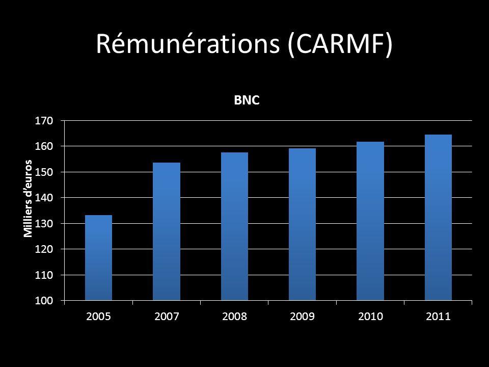 Rémunérations (CARMF)