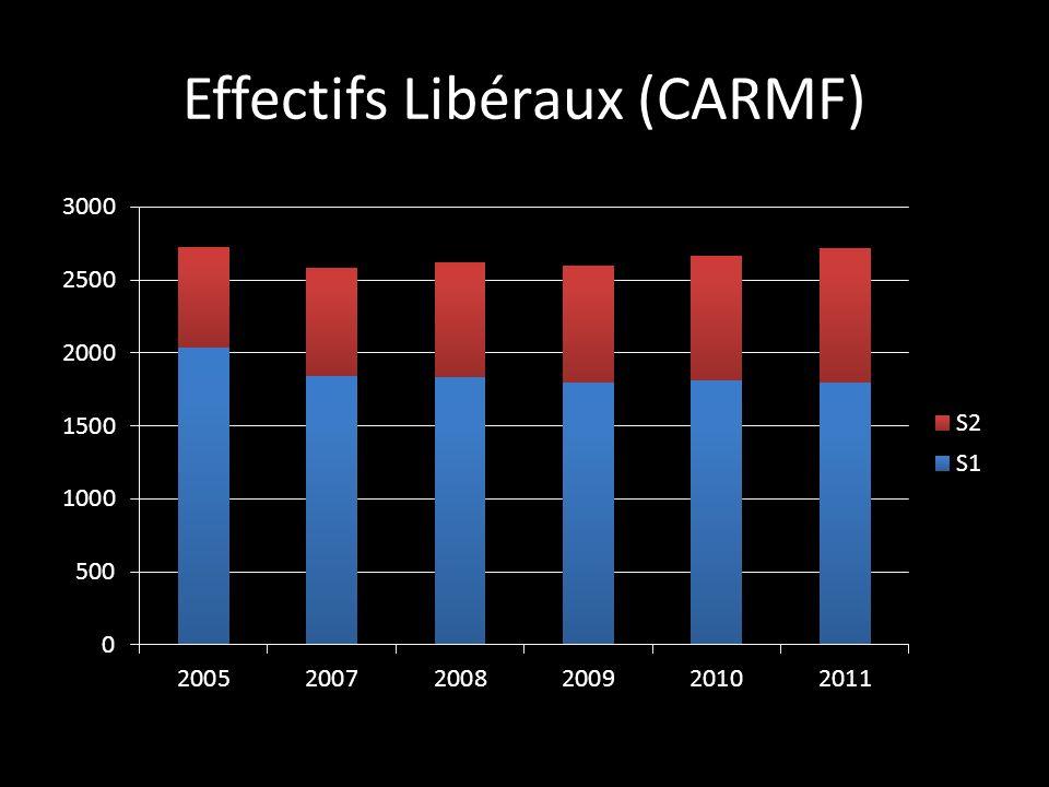 Effectifs Libéraux (CARMF)