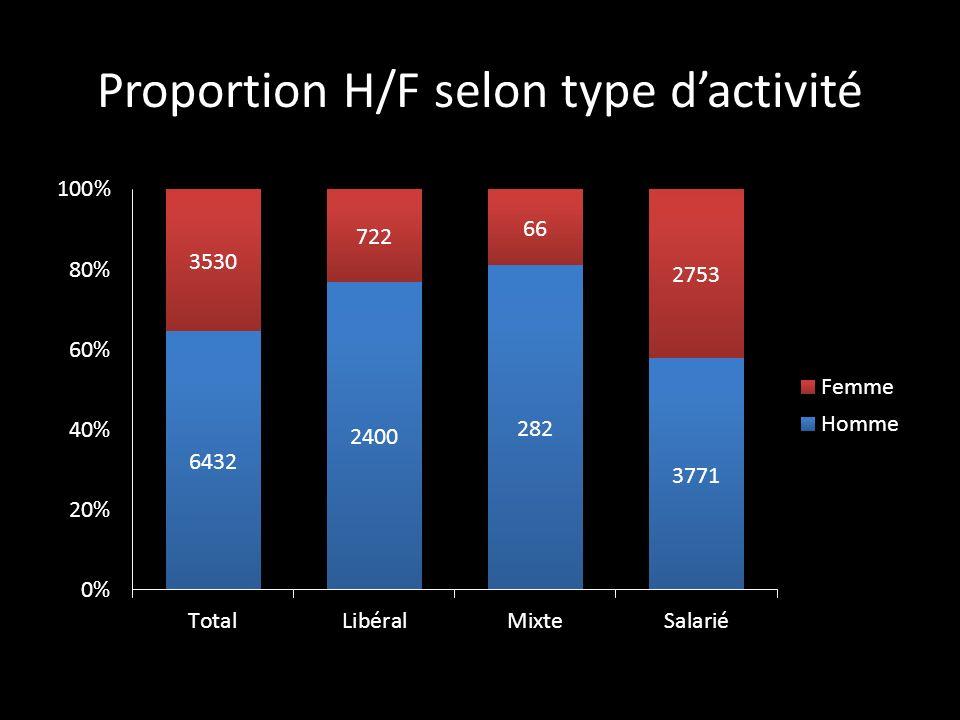 Proportion H/F selon type dactivité