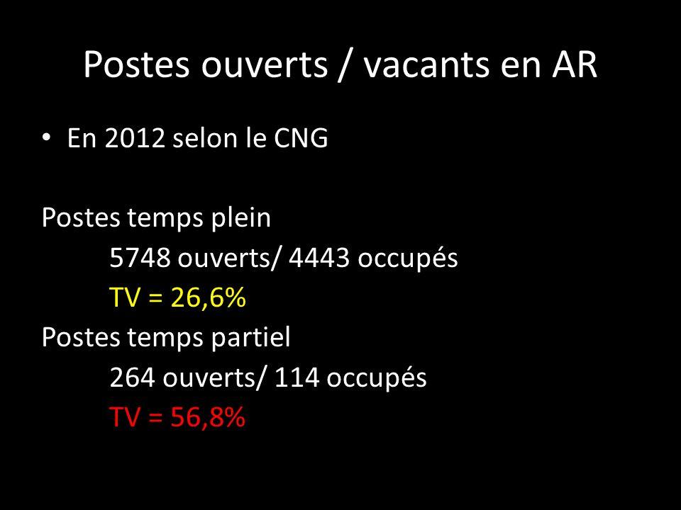 Postes ouverts / vacants en AR En 2012 selon le CNG Postes temps plein 5748 ouverts/ 4443 occupés TV = 26,6% Postes temps partiel 264 ouverts/ 114 occ
