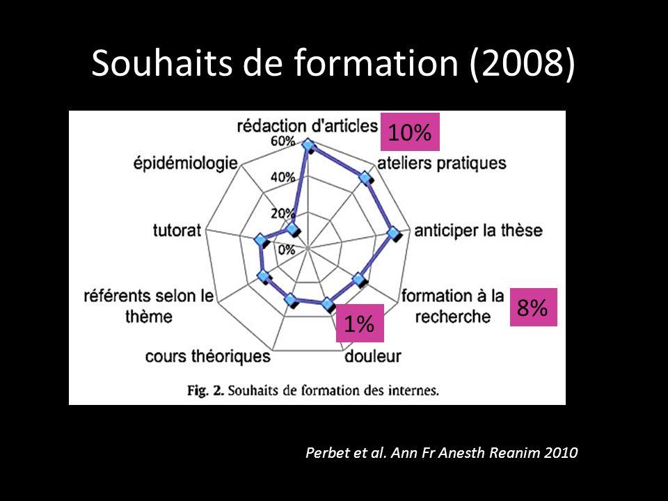 Souhaits de formation (2008) Perbet et al. Ann Fr Anesth Reanim 2010 8% 10% 1%