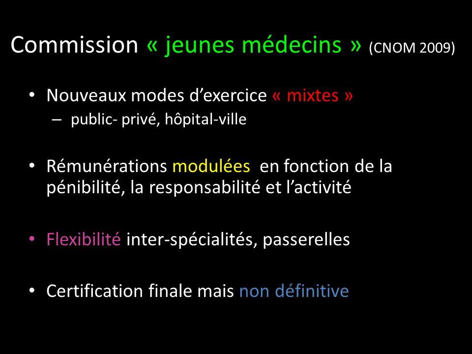 Commission « jeunes médecins » (CNOM 2009) Nouveaux modes dexercice « mixtes » – public- privé, hôpital-ville Rémunérations modulées en fonction de la