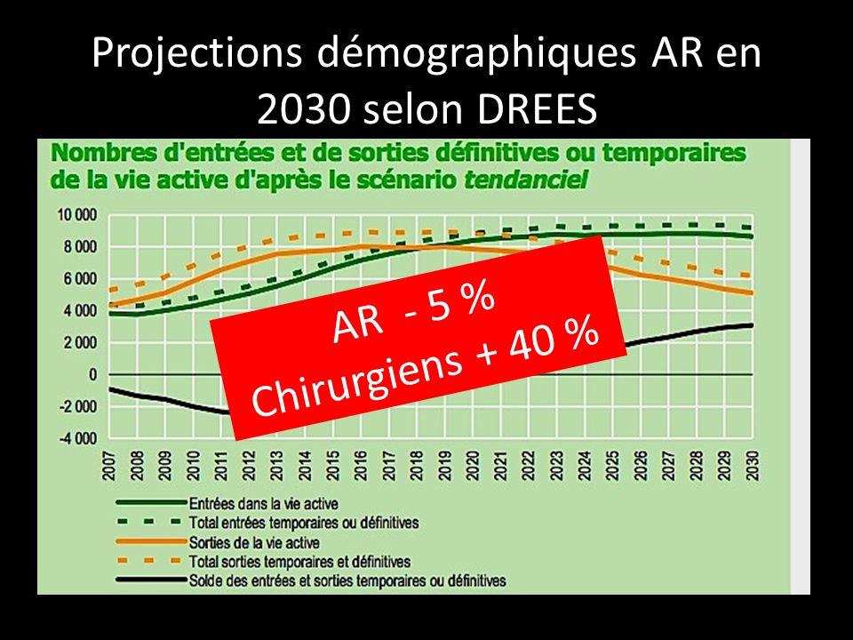 Projections démographiques AR en 2030 selon DREES AR - 5 % Chirurgiens + 40 %
