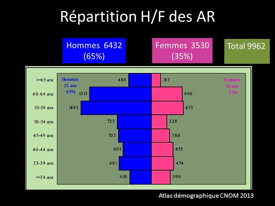 Répartition H/F des AR Atlas démographique CNOM 2013 Hommes 6432 (65%) Femmes 3530 (35%) Total 9962
