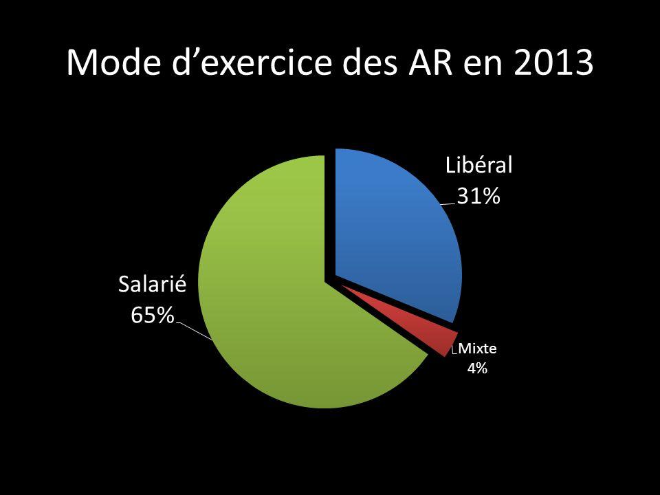 Mode dexercice des AR en 2013