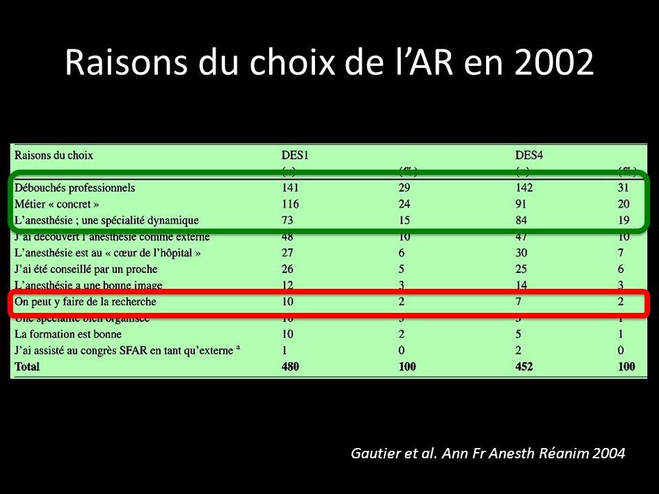 Raisons du choix de lAR en 2002 Gautier et al. Ann Fr Anesth Réanim 2004