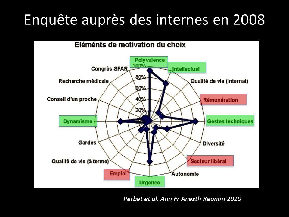 Enquête auprès des internes en 2008 Perbet et al. Ann Fr Anesth Reanim 2010