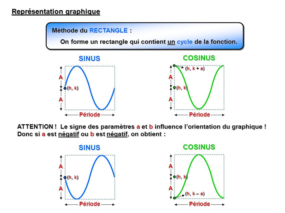 Représentation graphique Méthode du RECTANGLE : On forme un rectangle qui contient un cycle de la fonction. SINUS COSINUS Période Période A A A A (h,