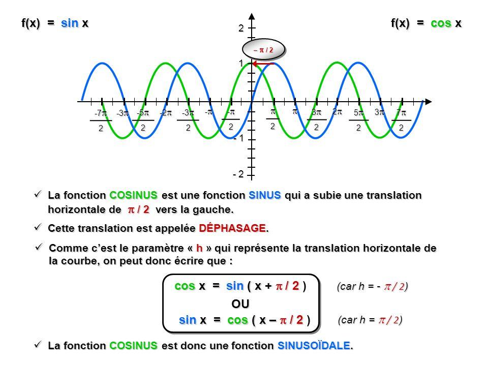 f(x) = sin x - 1 1 2 - 2 2 32 2 52 3 72 -2 - -3 -3 2 -2 -2 -5 -5 2 -3 -3 -7 -7 2 f(x) = cos x – / 2 cos x = sin ( x + / 2 cos x = sin ( x + / 2 ) La fonction COSINUS est une fonction SINUS qui a subie une translation horizontale de / 2 vers la gauche.