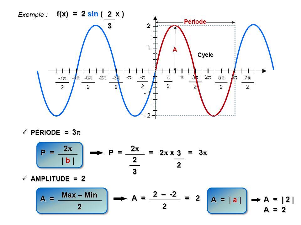 f(x) = 2 sin ( x ) - 1 1 2 - 2 2 32 52 72 -2 - -3 -3 2 -2 -2 -5 -5 2 -3 -3 -7 -7 2 2 PÉRIODE = 3 PÉRIODE = 3 AMPLITUDE = 2 AMPLITUDE = 2 Cycle Période P = 2 | b | A = Max – Min 2 A Exemple : 23 3 P = 2 23 = 2 x 32 = 3 = 3 A = 2 – -2 2 = 2 A = | a | A = | 2 | A = 2