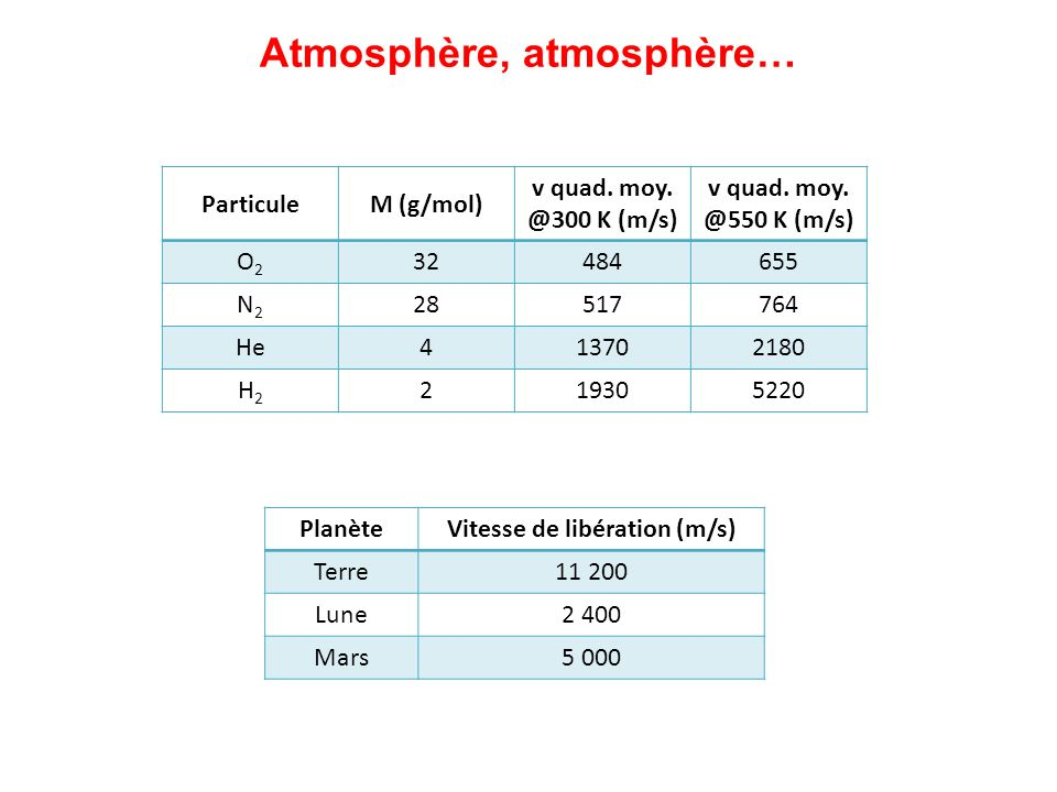 Atmosphère, atmosphère… ParticuleM (g/mol) v quad. moy. @300 K (m/s) v quad. moy. @550 K (m/s) O2O2 32484655 N2N2 28517764 He413702180 H2H2 219305220
