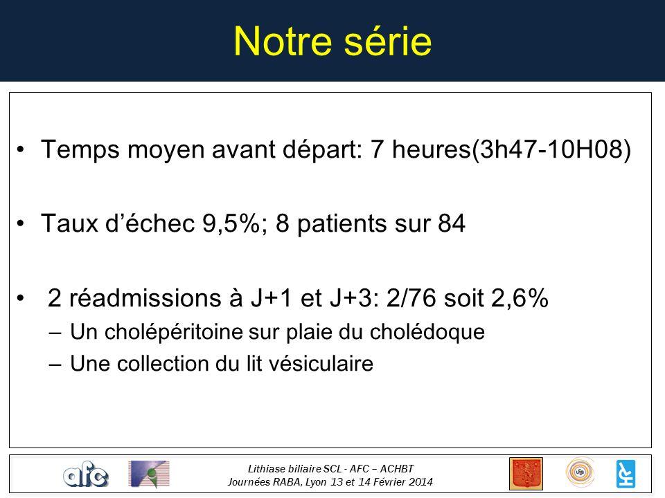 Lithiase biliaire SCL - AFC – ACHBT Journées RABA, Lyon 13 et 14 Février 2014 Notre série Temps moyen avant départ: 7 heures(3h47-10H08) Taux déchec 9