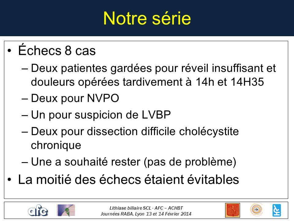 Lithiase biliaire SCL - AFC – ACHBT Journées RABA, Lyon 13 et 14 Février 2014 Notre série Échecs 8 cas – Deux patientes gardées pour réveil insuffisan