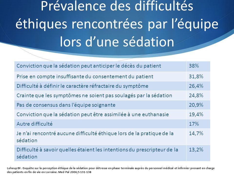 Prévalence des difficultés éthiques rencontrées par léquipe lors dune sédation Conviction que la sédation peut anticiper le décès du patient38% Prise en compte insuffisante du consentement du patient31,8% Difficulté à définir le caractère réfractaire du symptôme26,4% Crainte que les symptômes ne soient pas soulagés par la sédation24,8% Pas de consensus dans léquipe soignante20,9% Conviction que la sédation peut être assimilée à une euthanasie19,4% Autre difficulté17% Je nai rencontré aucune difficulté éthique lors de la pratique de la sédation 14,7% Difficulté à savoir quelles étaient les intentions du prescripteur de la sédation 13,2% Leheup BF.