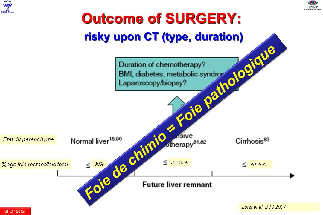 SFCP 2012 Outcome of SURGERY: risky upon CT (type, duration) 30% 35-40% 40-45% Zorzi et al.