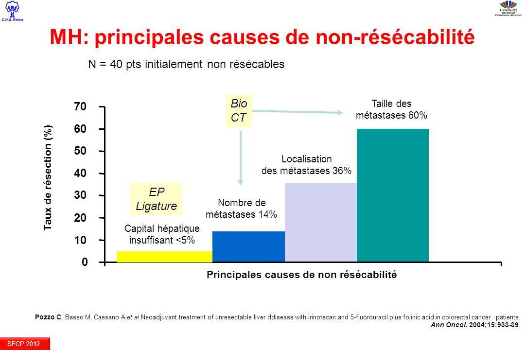 SFCP 2012 Capital hépatique insuffisant <5% Nombre de métastases 14% Taille des métastases 60% Taux de résection (%) 0 10 20 30 40 50 60 70 Principale