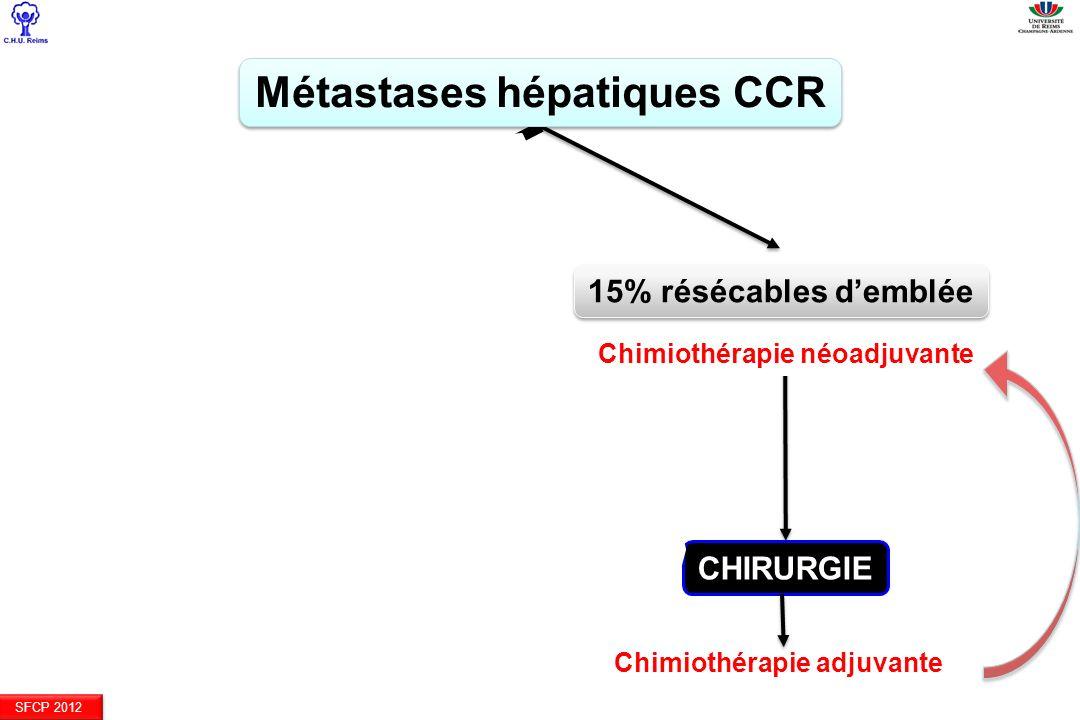 SFCP 2012 Métastases hépatiques CCR 85% non demblée résécables 15% résécables demblée 10-20% devenues résécables CHIRURGIE Chimiothérapie downsizingCh