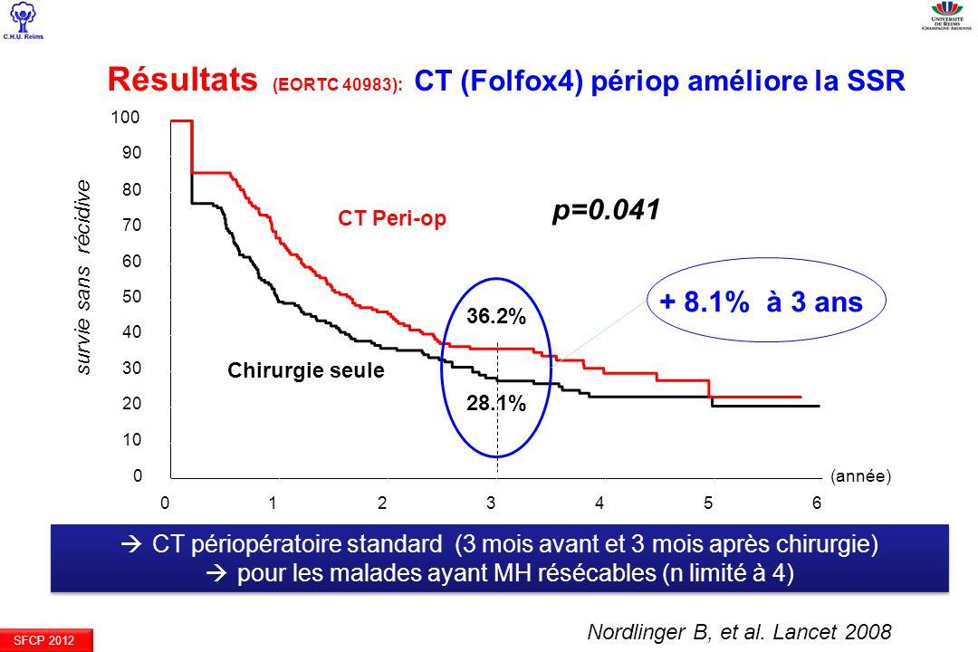 SFCP 2012 Résultats (EORTC 40983): CT (Folfox4) périop améliore la SSR p=0.041 CT Peri-op 28.1% 36.2% + 8.1% à 3 ans (année) 0123456 0 10 20 30 40 50