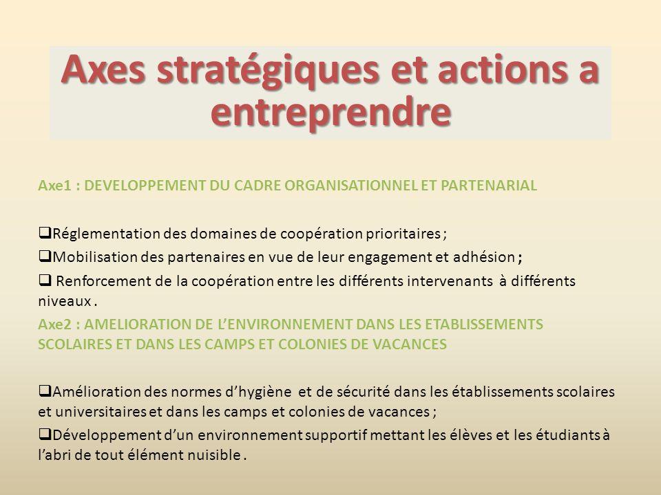 Axes stratégiques et actions a entreprendre Axe1 : DEVELOPPEMENT DU CADRE ORGANISATIONNEL ET PARTENARIAL Réglementation des domaines de coopération prioritaires ; Mobilisation des partenaires en vue de leur engagement et adhésion ; Renforcement de la coopération entre les différents intervenants à différents niveaux.