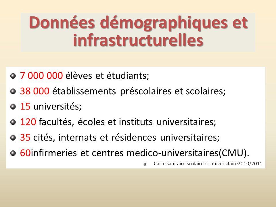 Données démographiques et infrastructurelles 7 000 000 élèves et étudiants; 38 000 établissements préscolaires et scolaires; 15 universités; 120 facultés, écoles et instituts universitaires; 35 cités, internats et résidences universitaires; 60infirmeries et centres medico-universitaires(CMU).