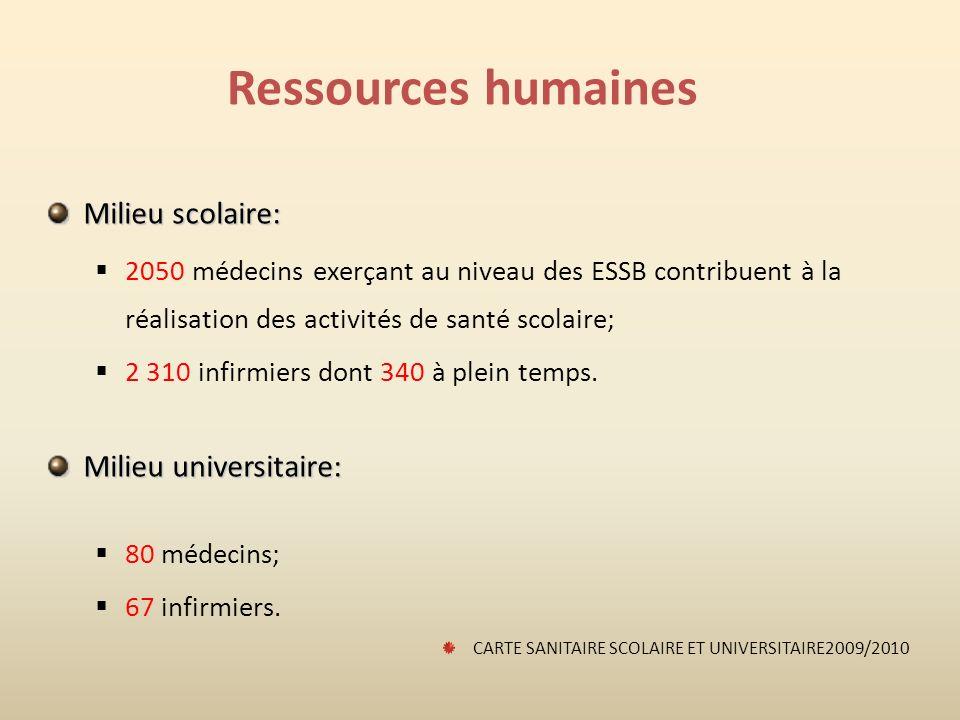 Ressources humaines Milieu scolaire: 2050 médecins exerçant au niveau des ESSB contribuent à la réalisation des activités de santé scolaire; 2 310 infirmiers dont 340 à plein temps.