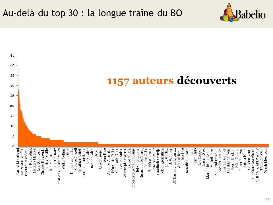 20 Au-delà du top 30 : la longue traîne du BO 1157 auteurs découverts