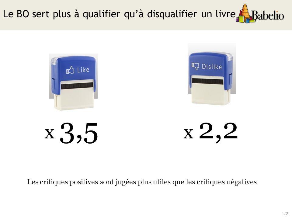 22 Le BO sert plus à qualifier quà disqualifier un livre Les critiques positives sont jugées plus utiles que les critiques négatives x 3,5 x 2,2