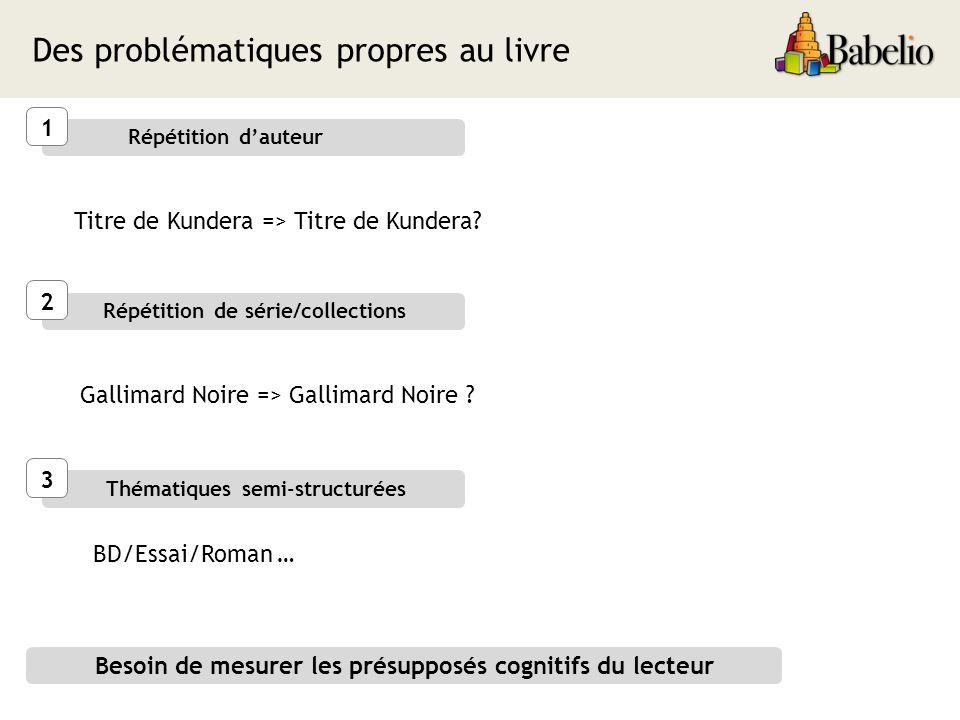 Des problématiques propres au livre Répétition dauteur Répétition de série/collections Thématiques semi-structurées 1 2 3 Titre de Kundera => Titre de Kundera.