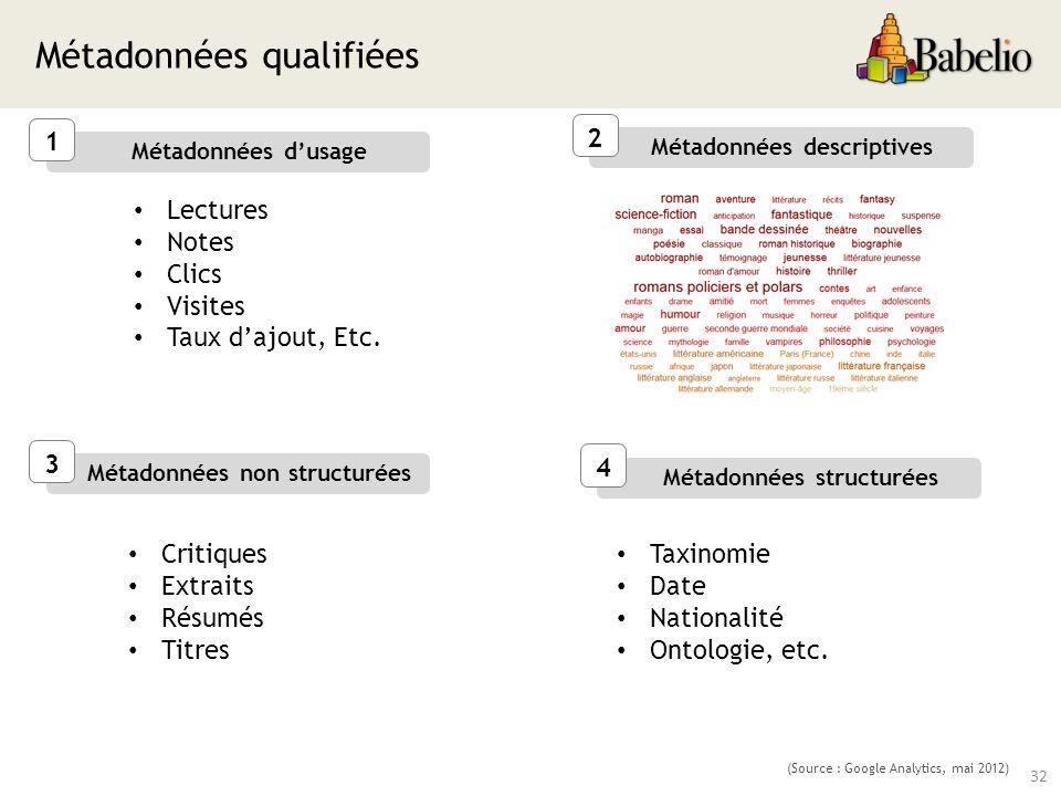 Métadonnées qualifiées 32 1 Métadonnées dusage (Source : Google Analytics, mai 2012) Lectures Notes Clics Visites Taux dajout, Etc.