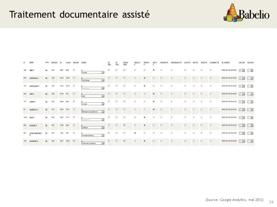 Traitement documentaire assisté 34 (Source : Google Analytics, mai 2012)