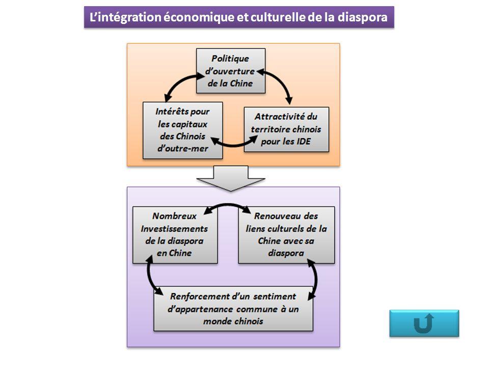 Lintégration économique et culturelle de la diaspora