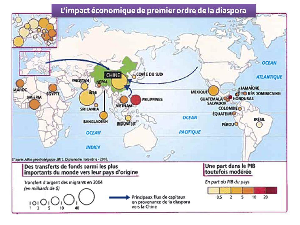 Limpact économique de premier ordre de la diaspora