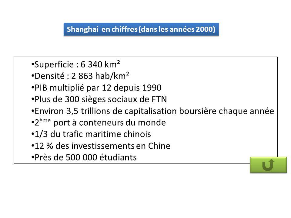 Superficie : 6 340 km² Densité : 2 863 hab/km² PIB multiplié par 12 depuis 1990 Plus de 300 sièges sociaux de FTN Environ 3,5 trillions de capitalisation boursière chaque année 2 ème port à conteneurs du monde 1/3 du trafic maritime chinois 12 % des investissements en Chine Près de 500 000 étudiants Shanghai en chiffres (dans les années 2000)