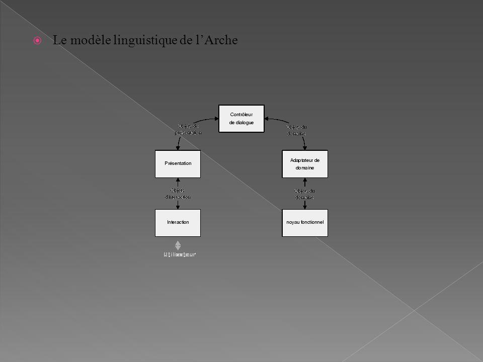 Le modèle linguistique de lArche