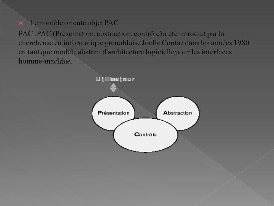 Le modèle orienté objet PAC PAC :PAC (Présentation, abstraction, contrôle) a été introduit par la chercheuse en informatique grenobloise Joëlle Coutaz