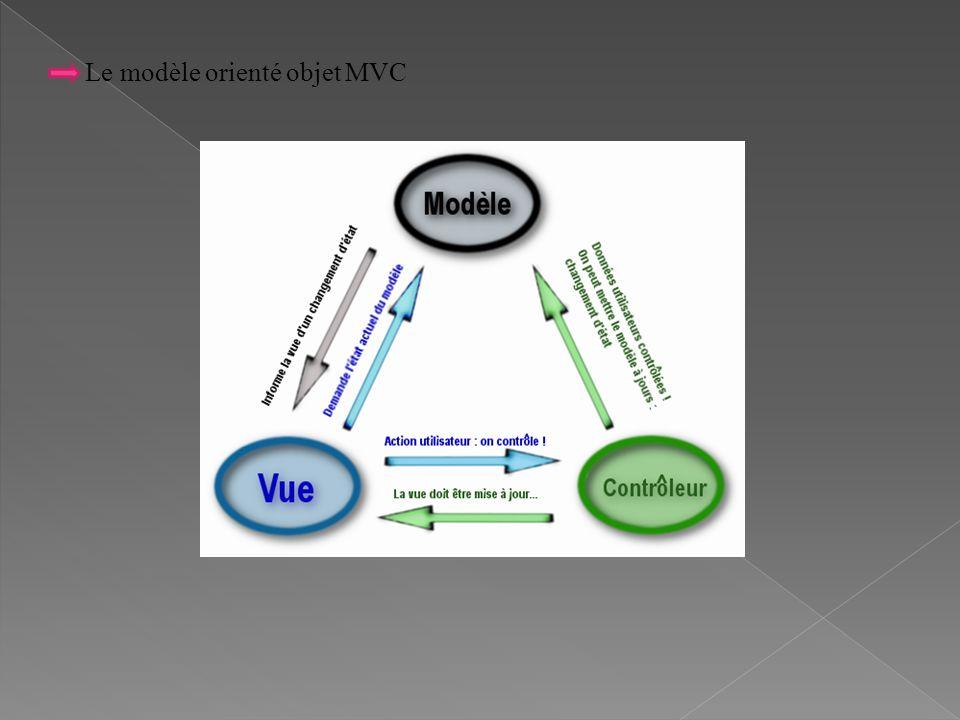 Le modèle orienté objet MVC