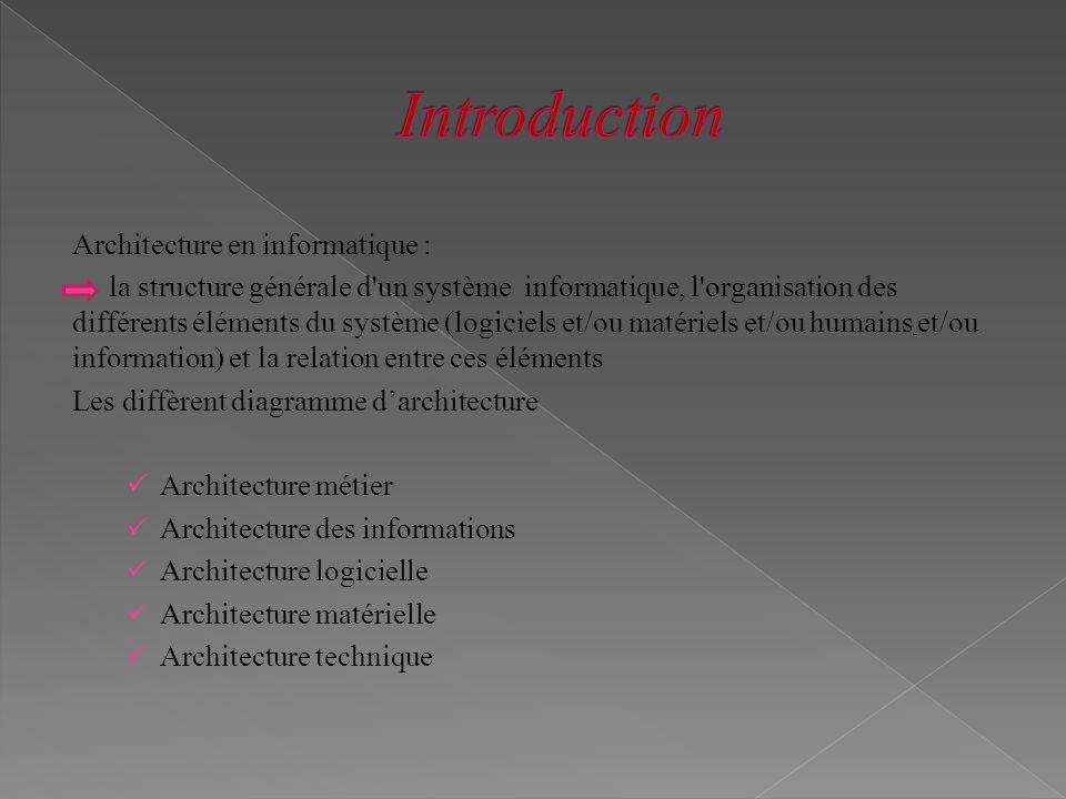 Architecture en informatique : la structure générale d'un système informatique, l'organisation des différents éléments du système (logiciels et/ou mat