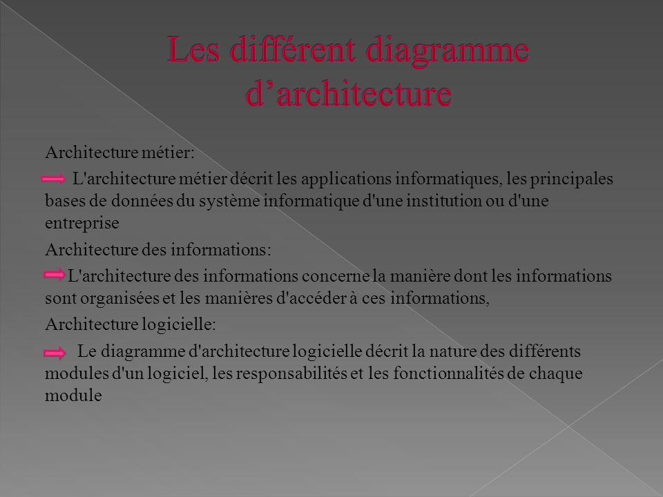 Architecture métier: L'architecture métier décrit les applications informatiques, les principales bases de données du système informatique d'une insti