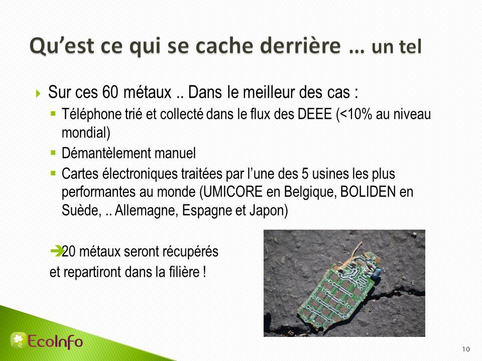 Sur ces 60 métaux.. Dans le meilleur des cas : Téléphone trié et collecté dans le flux des DEEE (<10% au niveau mondial) Démantèlement manuel Cartes é