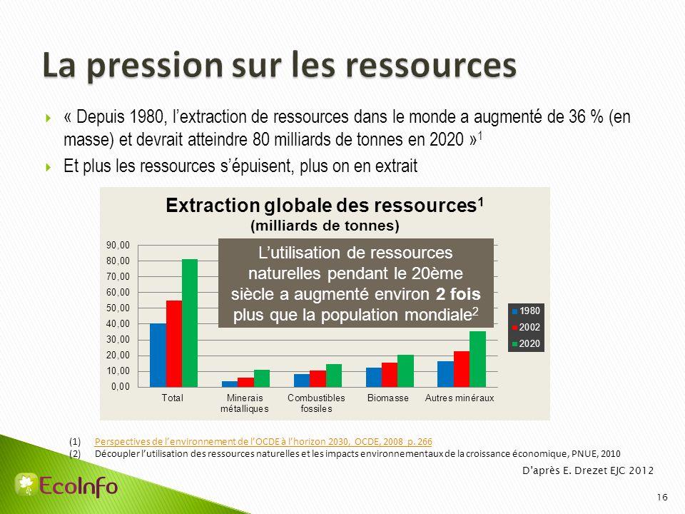 16 (1)Perspectives de lenvironnement de lOCDE à lhorizon 2030, OCDE, 2008 p. 266Perspectives de lenvironnement de lOCDE à lhorizon 2030, OCDE, 2008 p.